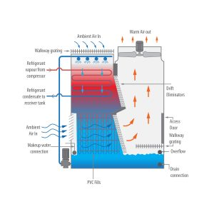 Evaporative Condenser Mixed Flow