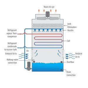 Evaporative Condenser Counter Flow