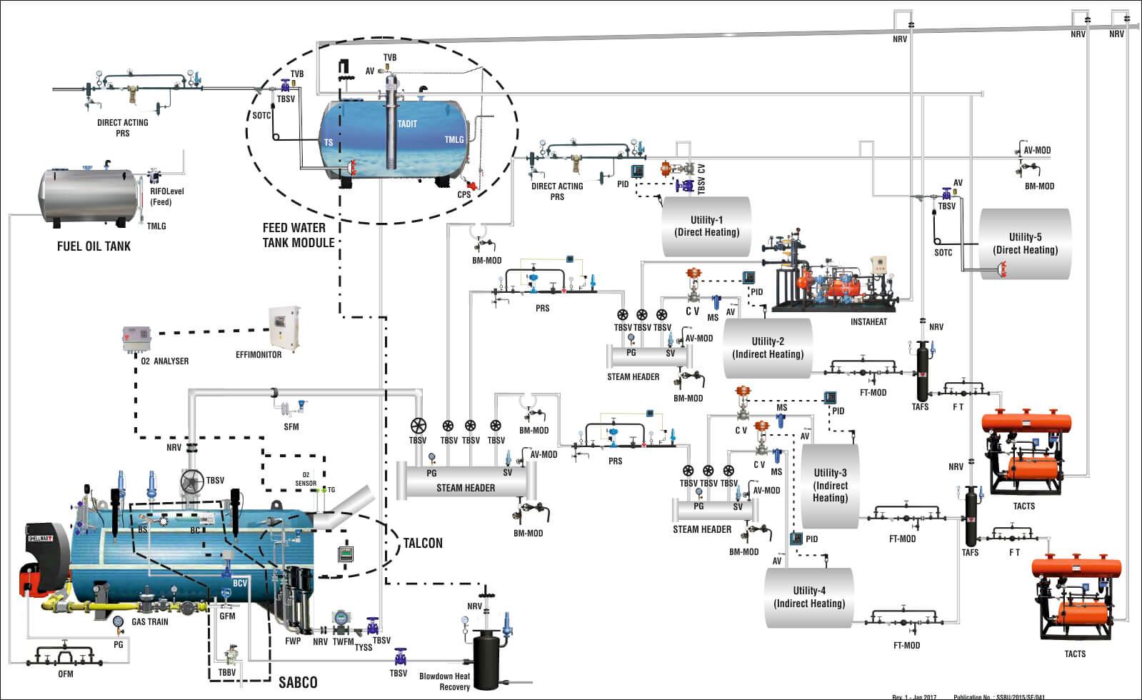 Steam Circuit Diagram Thermax